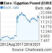 Euro To Egyptian Pound Eur Egp 10 Years Forex Chart Featured Image