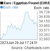 Euro to Egyptian Pound (EUR/EGP) 2 months forex chart, featured image