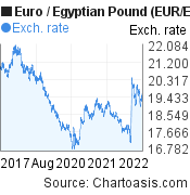 Euro to Egyptian Pound (EUR/EGP) 5 years forex chart, featured image