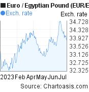 Euro to Egyptian Pound (EUR/EGP) 6 months forex chart, featured image