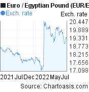 Euro to Egyptian Pound (EUR/EGP) forex chart, featured image