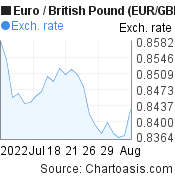 Euro to British Pound (EUR/GBP) 1 month forex chart, featured image