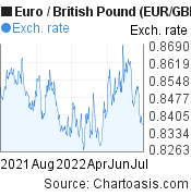 Euro to British Pound (EUR/GBP) 1 year forex chart, featured image