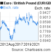 Euro to British Pound (EUR/GBP) 10 years forex chart, featured image