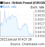 Euro to British Pound (EUR/GBP) 2 months forex chart, featured image