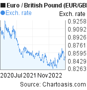 Euro to British Pound (EUR/GBP) 2 years forex chart, featured image