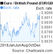 2018 Euro-British Pound (EUR/GBP) chart, featured image