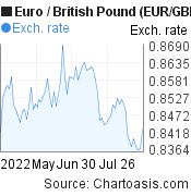 Euro to British Pound (EUR/GBP) 3 months forex chart, featured image