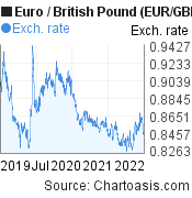 Euro to British Pound (EUR/GBP) 3 years forex chart, featured image