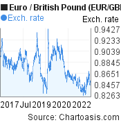Euro to British Pound (EUR/GBP) 5 years forex chart, featured image