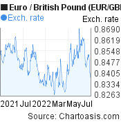 Euro to British Pound (EUR/GBP)  forex chart, featured image