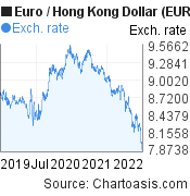 Euro to Hong Kong Dollar (EUR/HKD) 3 years forex chart, featured image