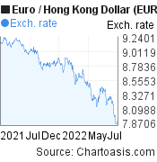 Euro to Hong Kong Dollar (EUR/HKD) forex chart, featured image