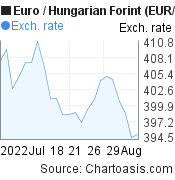 Euro to Hungarian Forint (EUR/HUF) 1 month forex chart, featured image