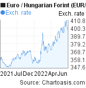 Euro to Hungarian Forint (EUR/HUF) 1 year forex chart, featured image