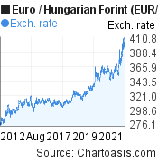 Euro to Hungarian Forint (EUR/HUF) 10 years forex chart, featured image