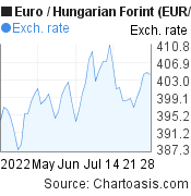 Euro to Hungarian Forint (EUR/HUF) 2 months forex chart, featured image