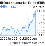 Euro to Hungarian Forint (EUR/HUF) 2 years forex chart, featured image