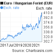 Euro to Hungarian Forint (EUR/HUF) 5 years forex chart, featured image