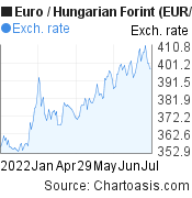 Euro to Hungarian Forint (EUR/HUF) 6 months forex chart, featured image