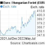 Euro to Hungarian Forint (EUR/HUF) forex chart, featured image