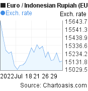 Euro to Indonesian Rupiah (EUR/IDR) 1 month forex chart, featured image