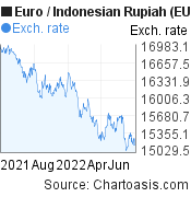 Euro to Indonesian Rupiah (EUR/IDR) 1 year forex chart, featured image