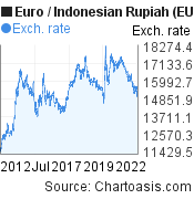 Euro to Indonesian Rupiah (EUR/IDR) 10 years forex chart, featured image