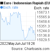 Euro to Indonesian Rupiah (EUR/IDR) 2 months forex chart, featured image