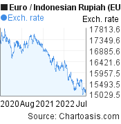 Euro to Indonesian Rupiah (EUR/IDR) 2 years forex chart, featured image