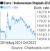 Euro to Indonesian Rupiah (EUR/IDR) 3 years forex chart, featured image