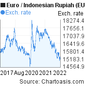Euro to Indonesian Rupiah (EUR/IDR) 5 years forex chart, featured image