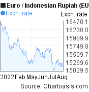 Euro to Indonesian Rupiah (EUR/IDR) 6 months forex chart, featured image