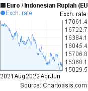 Euro to Indonesian Rupiah (EUR/IDR) forex chart, featured image