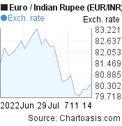 Euro to Indian Rupee (EUR/INR) 1 month forex chart, featured image