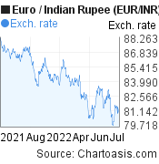 Euro to Indian Rupee (EUR/INR) 1 year forex chart, featured image
