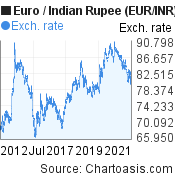 Euro to Indian Rupee (EUR/INR) 10 years forex chart, featured image