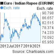Euro to inr forex
