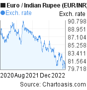 Euro to Indian Rupee (EUR/INR) 2 years forex chart, featured image