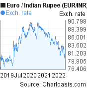 Euro to Indian Rupee (EUR/INR) 3 years forex chart, featured image