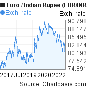 Euro to Indian Rupee (EUR/INR) 5 years forex chart, featured image