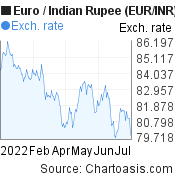 Euro to Indian Rupee (EUR/INR) 6 months forex chart, featured image
