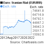 Euro to Iranian Rial (EUR/IRR) 10 years forex chart, featured image