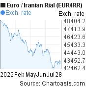 Euro to Iranian Rial (EUR/IRR) 6 months forex chart, featured image