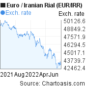 Euro to Iranian Rial (EUR/IRR) forex chart, featured image