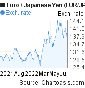 Euro to Japanese Yen (EUR/JPY) 1 year forex chart, featured image