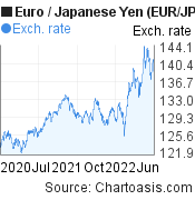Euro to Japanese Yen (EUR/JPY) 2 years forex chart, featured image