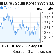 Euro to South Korean Won (EUR/KRW) forex chart, featured image