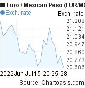 Euro to Mexican Peso (EUR/MXN) 1 month forex chart, featured image