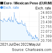 Euro to Mexican Peso (EUR/MXN) 1 year forex chart, featured image